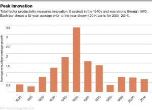 Tech Slowdown Threatens the  American Dream