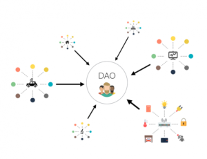 The 'Autonomous Corporation' Called the DAO is Not a Good Way to Spend $130 Million